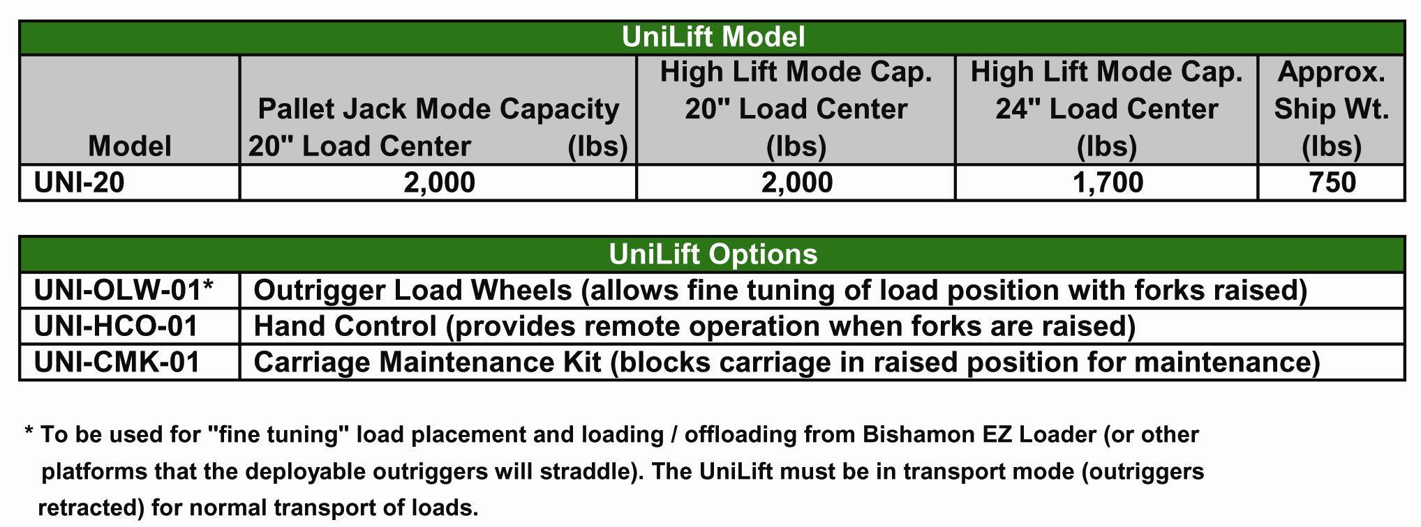 Bishamon UniLift Pallet Transporter and Positioner Indoff Bishamon